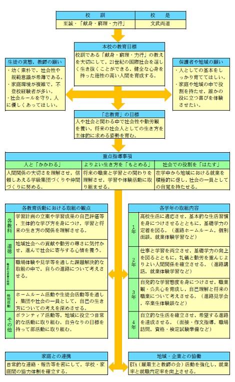 佐沼高等学校(定時制)「志教育」全体計画